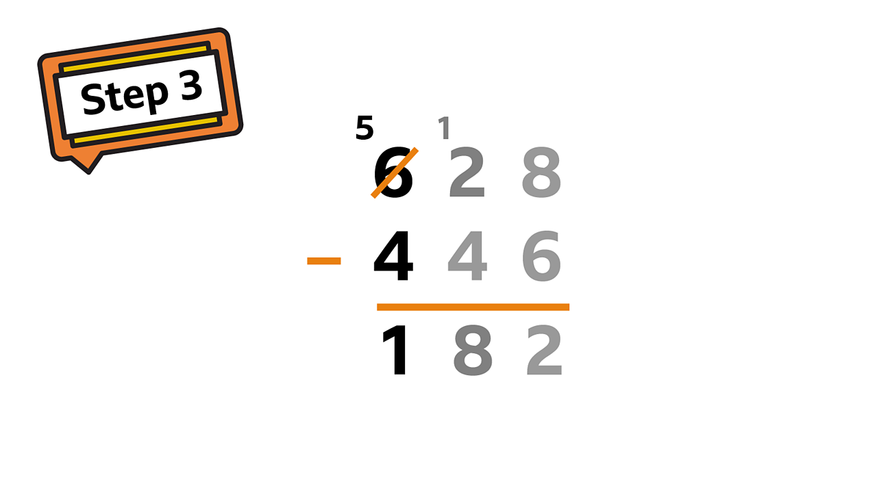 In the hundreds column you have exchanged 1 to the tens column. You need to work out 5 - 4 =  1
