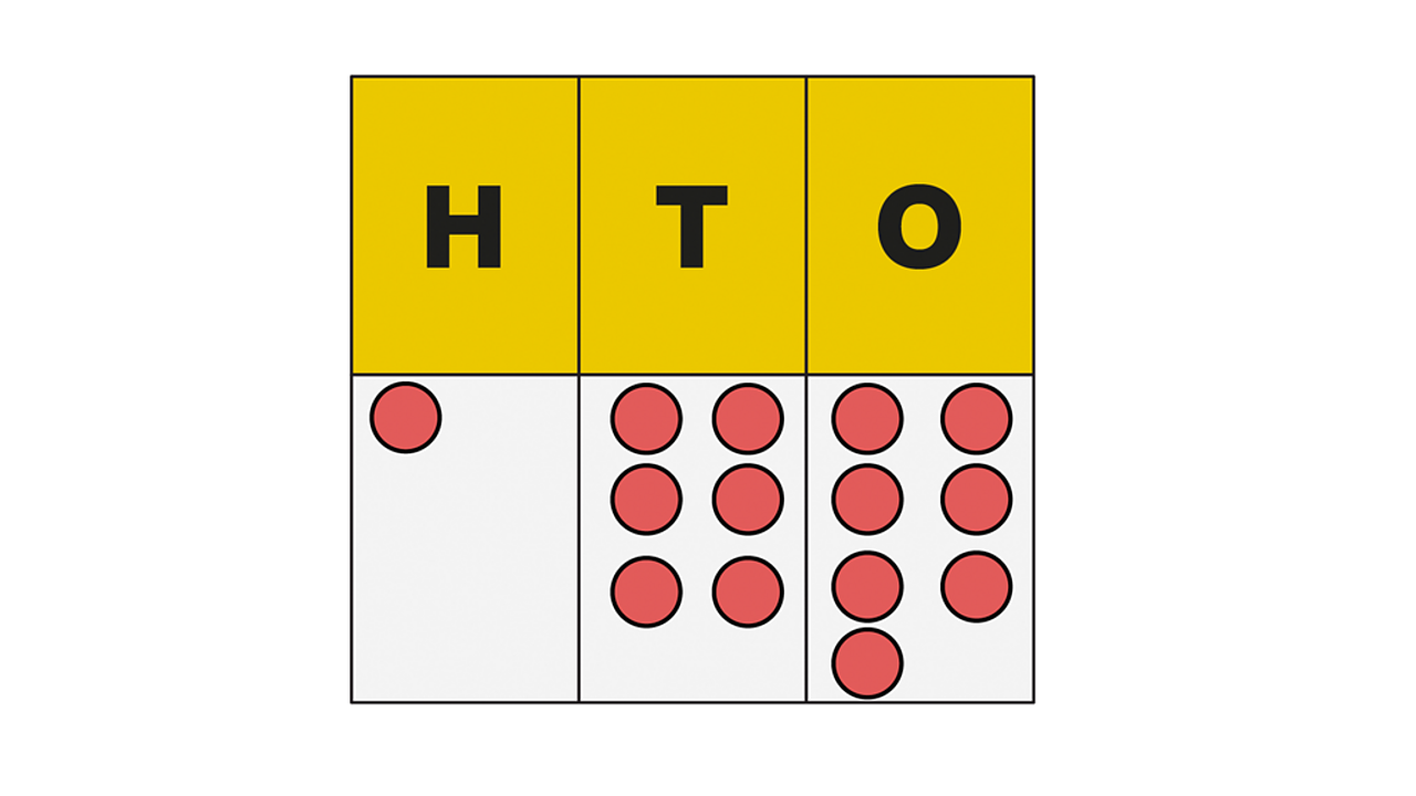 A place value chart showing the number 1, 6 7 represented under columns showing hundreds, tens and ones