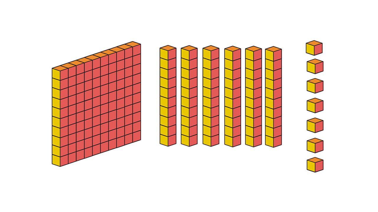 167 represented with base 10 blocks. A 10x10 block representing 1 hundred, 1x1 representing tens, and single blocks representing ones.