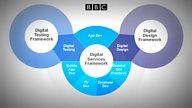 Digital Services Framework II