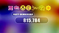 What parties are seeing a rise in membership?