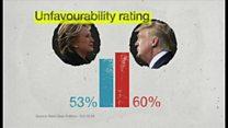 【米大統領選2016】民主、共和両党候補どちらも不人気、なぜ?