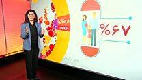 نگاهی به آمار و ارقام مادران شاغل در سراسر دنیا
