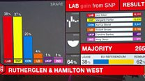 Labour making gains in Scotland