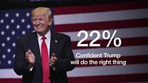 Do Trump voters care if world dislikes him?
