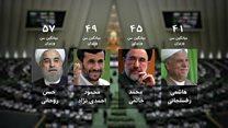 کابینه اول دولت روحانی؛ پیر ترین دولت بعد از انقلاب