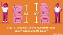 100 жінок: письменність