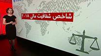 سقوط شاخص شفافیت و فساد مالی در ایران