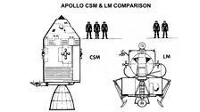 Command and Service Module and Lunar Module comparison