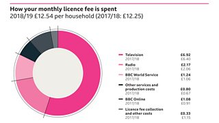Graph to show how the monthly licence fee is spent in 2018/19. The monthly licence fee is £12.54 per household. Of this the following sums were spent: £6.92 on television, £2.17 on radio, £1.24 on BBC World Service, £0.80 on other services and production costs, £1.08 on BBC online and £0.33 on licence fee collection and other costs