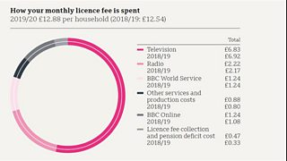 Graph to show how the monthly licence fee is spent in 2019/20. The monthly licence fee is £12.88 per household. Of this the following sums were spent: £6.83 on television, £2.22 on radio, £1.24 on BBC World Service, £0.88 on other services and production costs, £1.24 on BBC online and £0.47 on licence fee collection and other costs