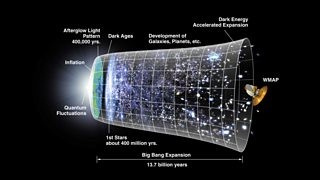 Conceptual illusration of the big bang showing how universe has grown over 13.7 billion years