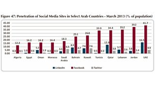BBC Blogs - College of Journalism - Twitter takes off in Saudi – and
