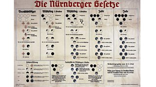 Chart from Nazi Germany explaining the Nuremberg Laws of 1935