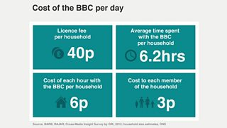 BBC Blogs - About the BBC - Why the licence fee is the best