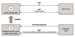 Db Adapter Polling Strategies