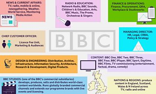 A BBC logo surrounded by graphics saying BBC Studios, Deputy DG Group, News, Radio, Executive, Content and Nations.