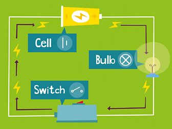A circuit with a battery cell, bulb and switch