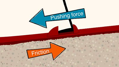 Arrows showing friction force