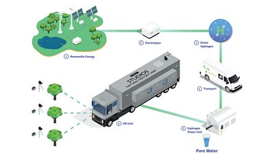 Diagram showing Winterwatch's green hydrogen powered outside broadcast
