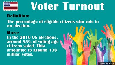 US Elections Vocabulary - Voter Turnout