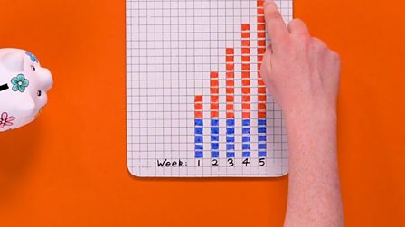 Patterns and sequences - KS3 Maths - BBC Bitesize