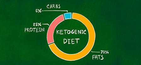 keto what percent carbs