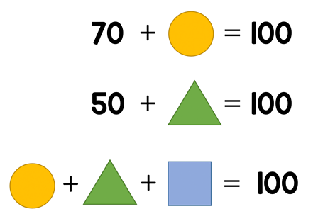 The graphic shows three rows of math sentences; Row 1: 70 + circle = 100; Row 2: 50 + triangle = 100; Row 3: circle + triangle + square = 100.