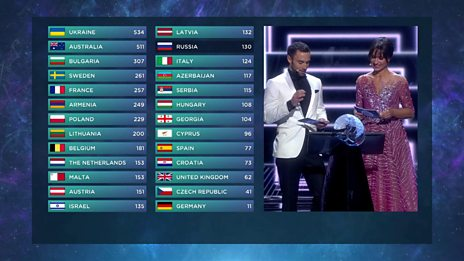 Voting in Eurovision