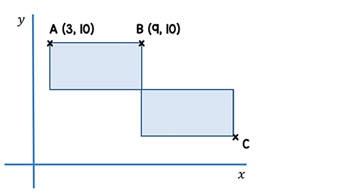The rectangle closest to the y-axis has two labelled points on the side furthest from the x-axis with coordinates, A (3, 10) and B (9, 10); coordinate C is on the other rectangle's corner furthest from the y-axis and nearest to the x-axis.