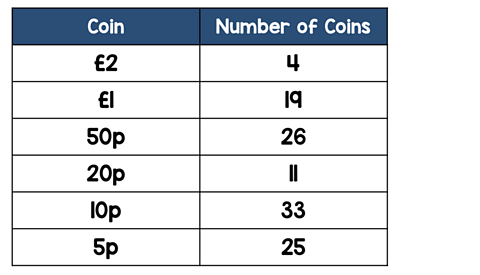 Row 1: Coin, Number of coins. Row 2: £2, 4. Row 3: £1, 19. Row 4: 50p, 26. Row 5: 20p, 11. Row 6: 10p, 33. Row 7: 5p, 25.