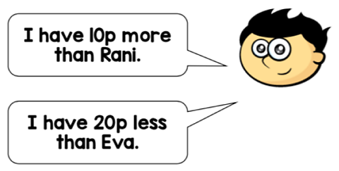 A person says that they has 10 pence more than Rani and 20 pence less than Eva.