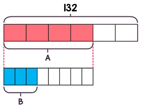 The top bar is 132 long, A is four of six blocks long and B is three of eight blocks long, which is equal to the length of A.