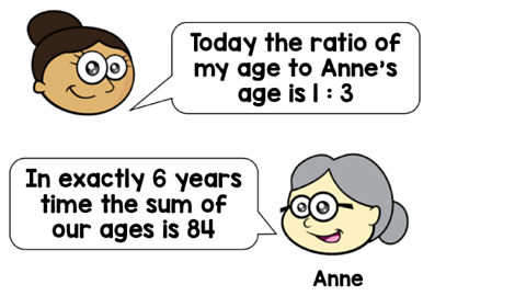 One person says that the ratio of her age to Anne's is 1 to 3. Anne says that in 6 years the sum of both their ages is 84.
