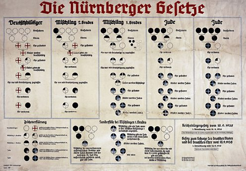 Chart outlines the 1935 Nuremberg race laws