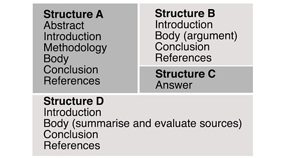 Academic Writing – Assignment structures