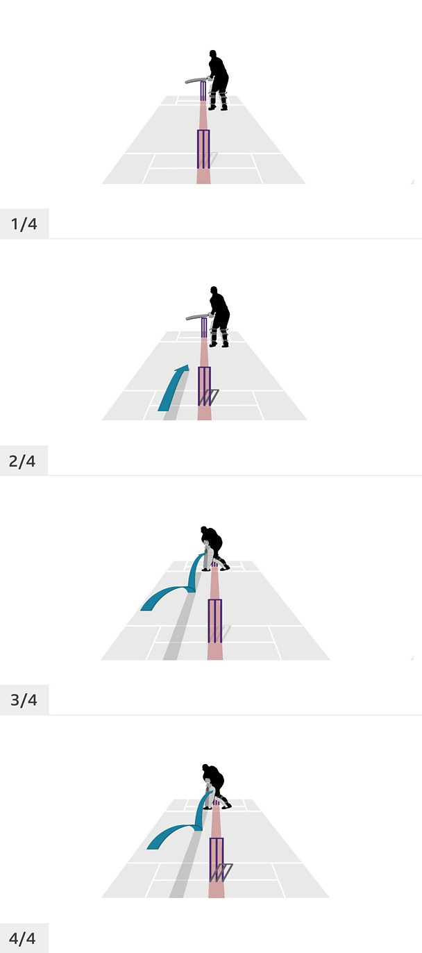 Four animation frames showing the movement of a cricket player