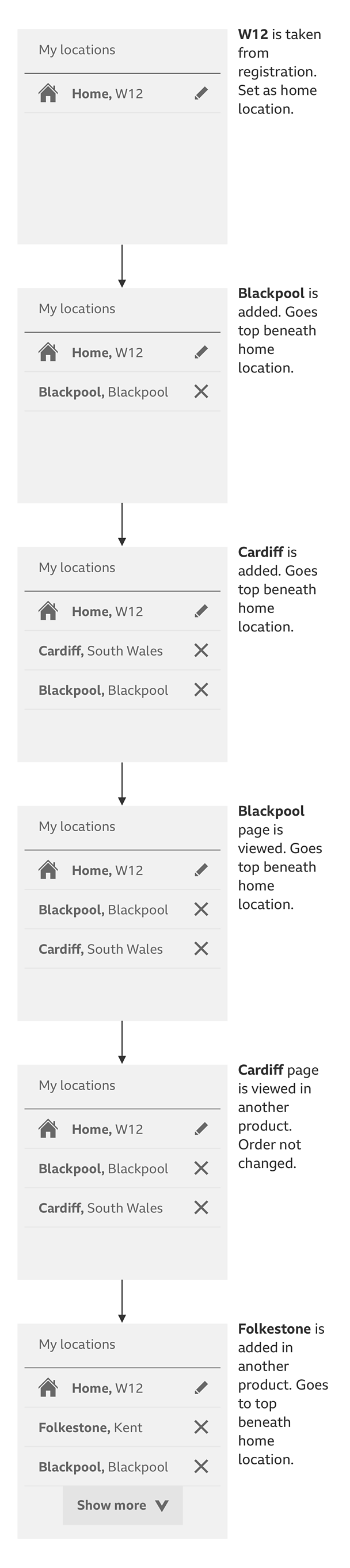 Bbc Gel Location Settings Logic Flow Diagram Example A Showing How Adding Working