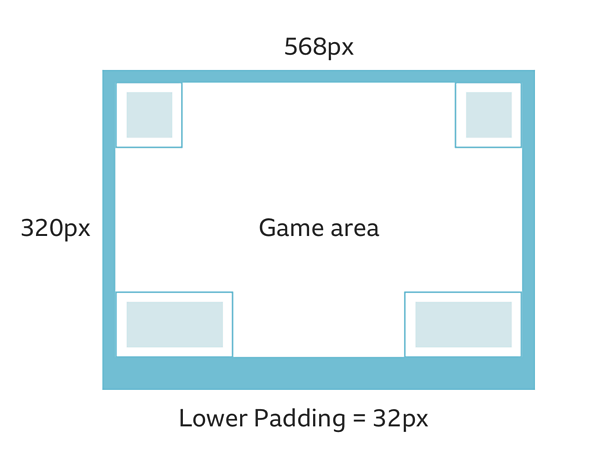 An illustration demonstrating how the padding around the game area works for smaller iOS devices