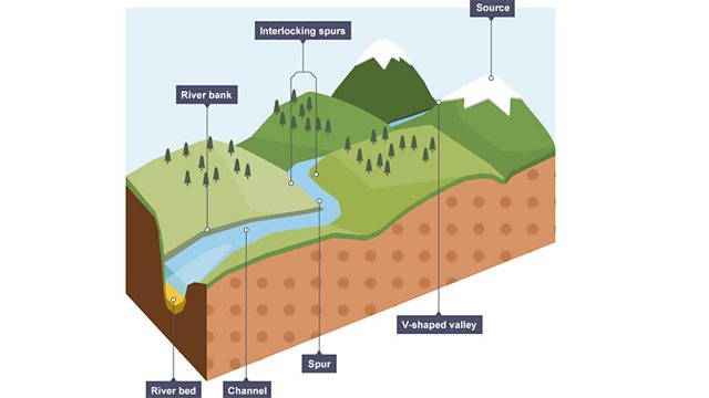 river coursework Geography river study coursework - why do channel characteristics vary downstream at a number why do channel characteristics vary downstream at a number of sites.