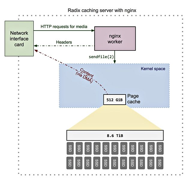 Using nginx with the above configuration does not suffer the same performance problems as Varnish because content is not cached in memory mapped files. ...