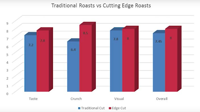 Results of roastie taste test