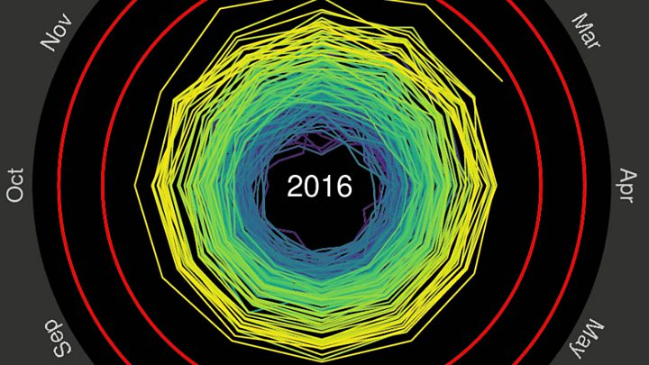 Climate change: Data shows 2016 likely to be warmest year yet