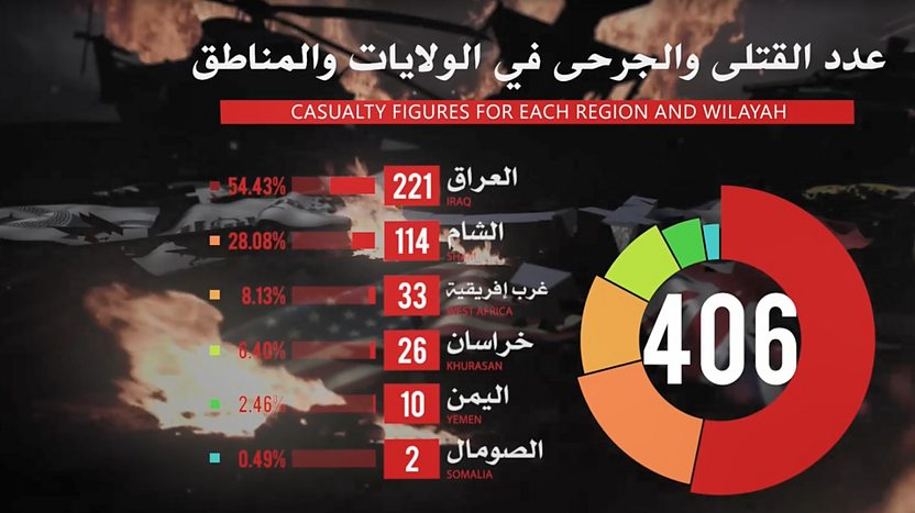 foto de Analysis: Islamic State - one year on since loss of Raqqa – BBC ...