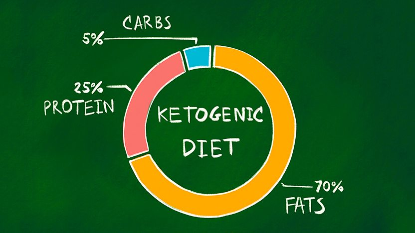 ideal weight for keto diet