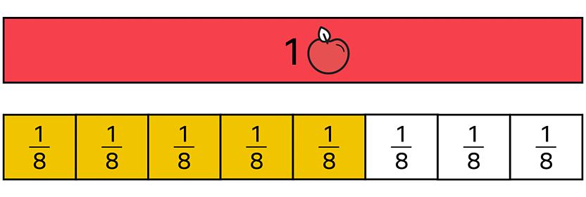 Bar model showing 5 eighths