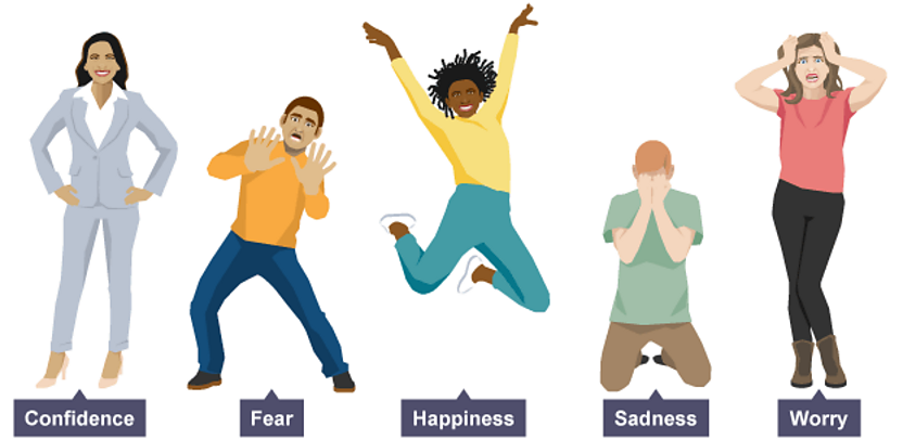 Varying body language represeting different emotions - hands on hips for confidence, hands up for fear, a jump for happiness, kneeling with face covered for sadness and pulling at hair for worry.