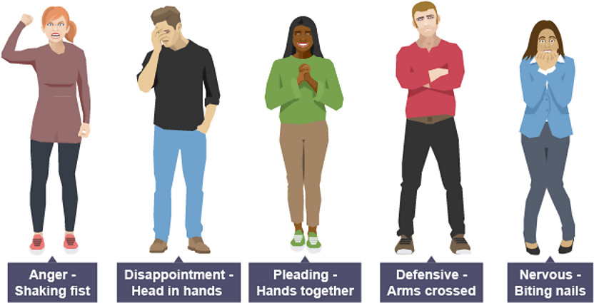 Five different gestures - shaking fists for anger, head in hands for disappointment, hands together for pleading, arms crossed for defensive and biting nails for nervous.