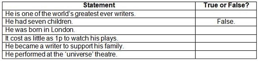 Shakespeare sentence activity.