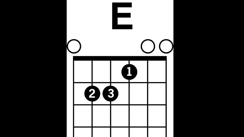 BBC Radio 2 - E major chord - Radio 2 Guitar Season - Guitar Chord Boxes